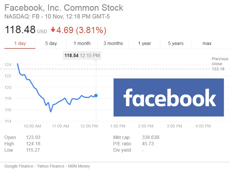 Facebook Stock Value 2014