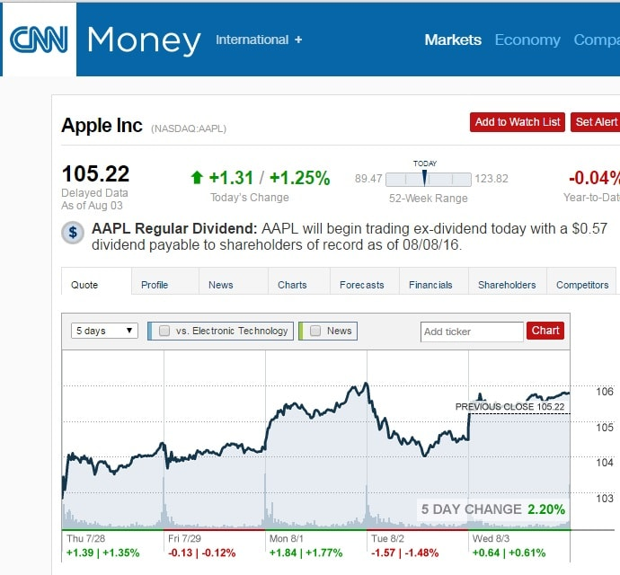 Search CNN Money Business And Personal Finance News For